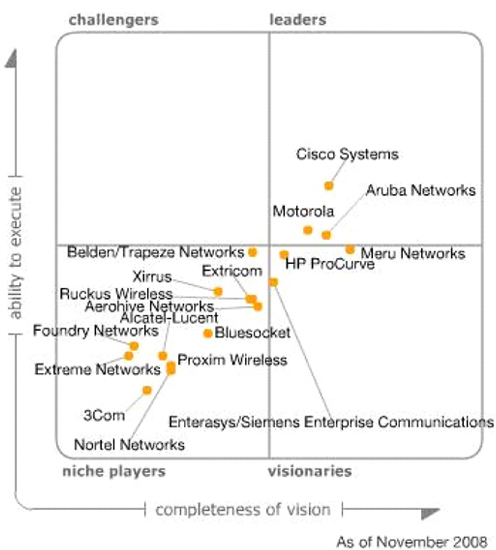 Gartner Magic Quadrant for Wireless LAN Infrastructure 2011