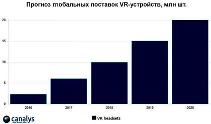 Сони лидирует нарынке гарнитур виртуальной реальности