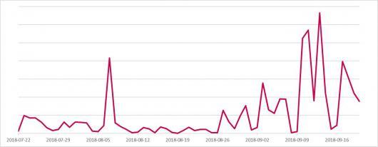 Банковский троян DanaBot добрался до пользователей Украины