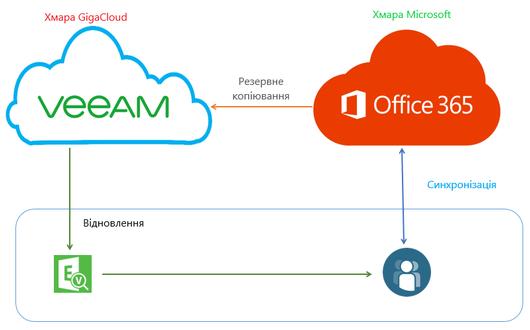Резервные копии Veeam Backup для Office 365 теперь можно хранить в облаке GigaCloud