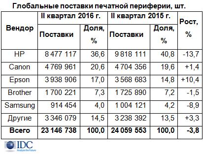 Рынок печатающих устройств в Российской Федерации воII квартале вырос на32%