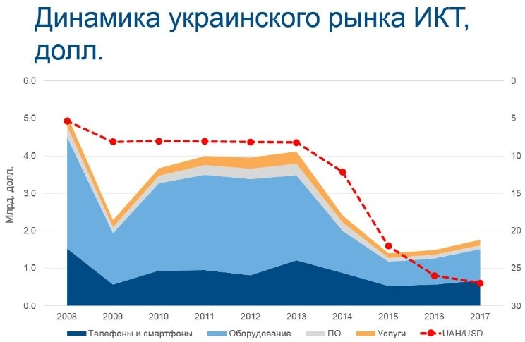 Ukraine IT Market 2008-2017