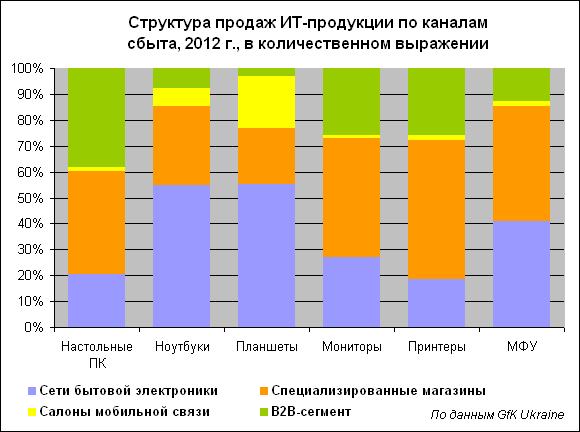 Украинский ИТ-рынок 2012. Под давлением