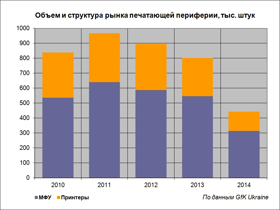 Украинский ИТ-рынок 2014 вполовину