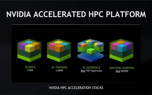 NVIDIA создала открытую платформу для анализа Big Data и машинного обучения