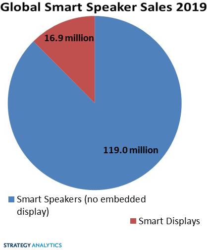 Ожидается бурный рост рынка умных дисплеев