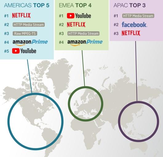 Видеоконтент преобладает в мировом интернет-трафике