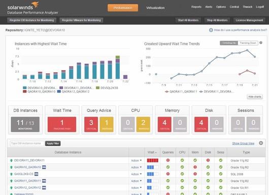 SolarWinds обновила инструмент для мониторинга производительности БД