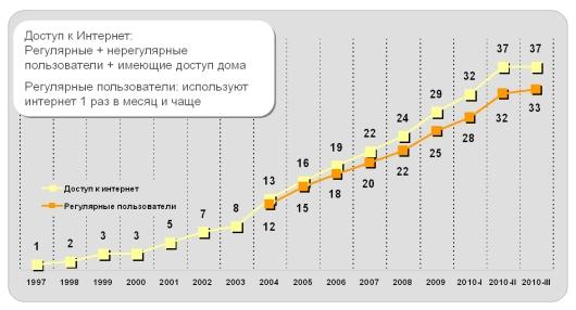 Треть украинцев выходят в Интернет не реже раза в месяц