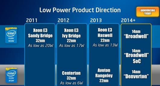 Intel представила 22-нм чипы Atom C2000 для микросерверов