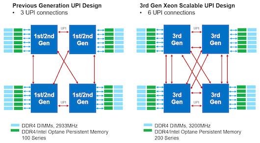 Серверам Lenovo доступны возможности 3-го поколения Intel Xeon Scalable