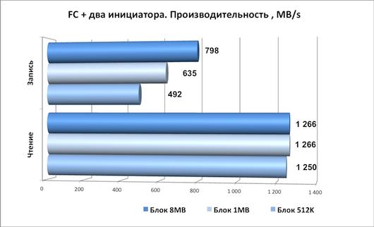 Хранение потоковых данных. Гонка за производительностью