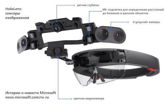HoloLens открыт доступ к потокам необработанных данных со всех сенсоров