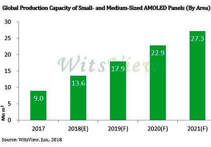 В 2018 г. производственные мощности по выпуску малых и средних панелей AMOLED вырастут на 51%