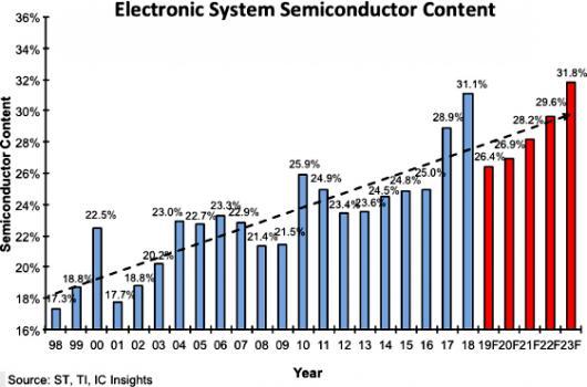 Средняя стоимость полупроводников в электронике снизится до 26%