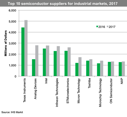 Мировой рынок промышленных полупроводников вырос почти на 12%