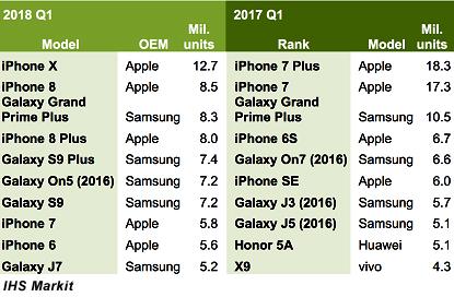 Смартфоны Apple в I кв. оставались наиболее востребованными рынком