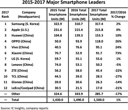 Главные офисы девяти поставщиков смартфонов из Тор-12 находятся в Китае