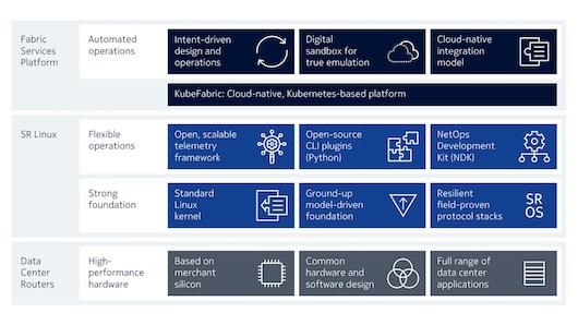 Nokia выходит на рынок сетей для ЦОД