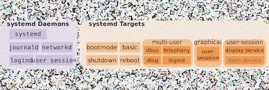Три ошибки некорректной работы с памятью Linux ждут исправления