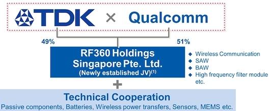 Qualcomm выкупила у TDK долю в совместном предприятии за 3,1 млрд долл.