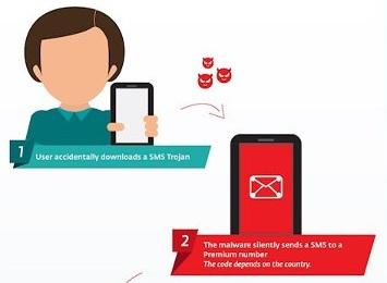 Троян под Android отправляет SMS на платные номера