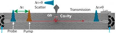 Создан оптический коммутатор, управляемый шестью фотонами