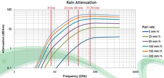 Радиоволны, распространение радиоволн
