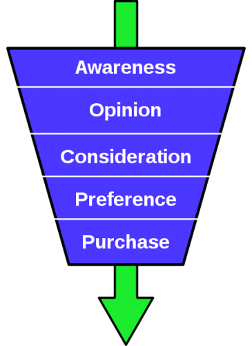 Purchase-funnel-diagram