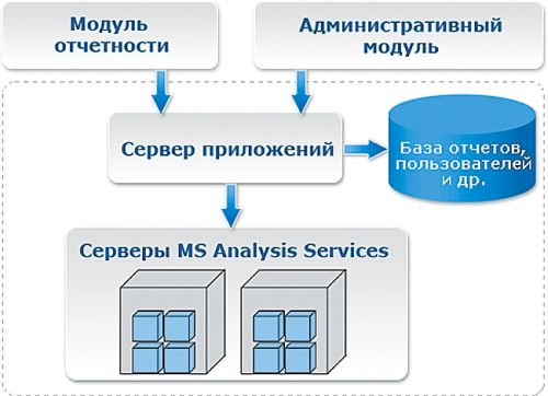 Средства Business Intelligence в Microsoft SQL Server 2005