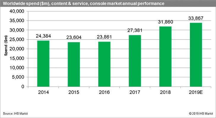 Мировой рынок игровых приставок бъет рекорды
