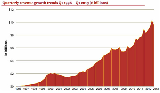 Рынок интернет-рекламы в I квартале 2013 г. превысил $9,6 млрд
