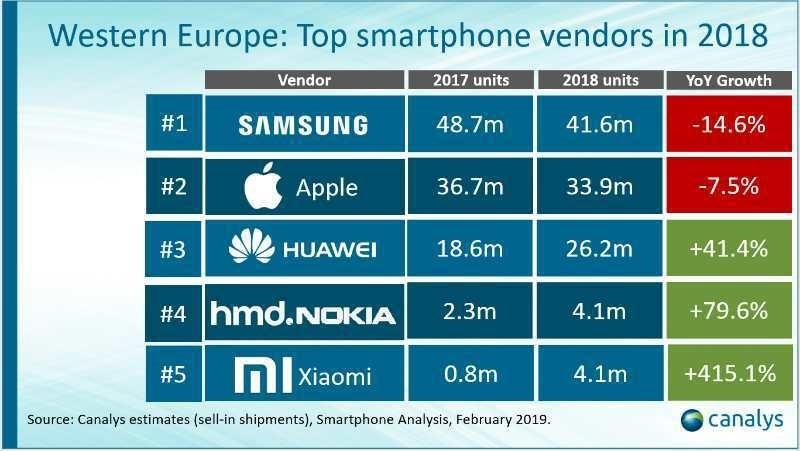 Xiaomi обошла Samsung и стала лидером украинского рынка смартфонов