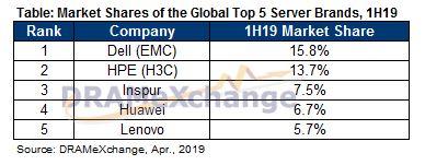 Рост рынка серверов резко увеличится в следующем году