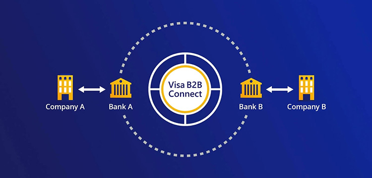 Visa запустила блокчейн-платформу для корпоративных платежей Visa B2B Connect