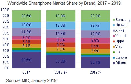 В 2019 г. Huawei впервые опередит Apple на рынке смартфонов
