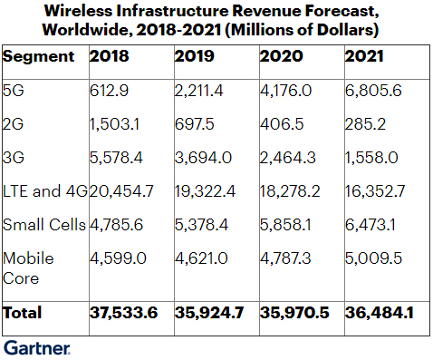 В 2020 г. инвестиции в сети 5G превысят 4,2 млрд долл.