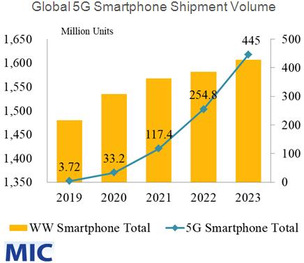 Среднегодовой рост мирового рынка 5G-смартфонов превысит 12%