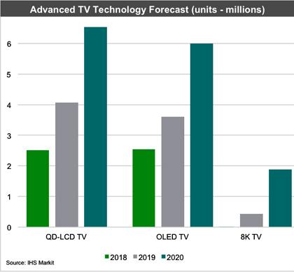 В следующем году поставки телевизоров 8К вырастут в 20 раз