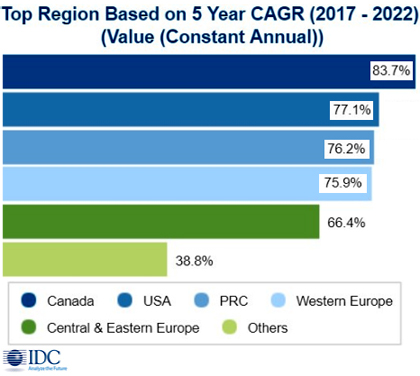 Расходы на средства AR/VR превысят 20 млрд долл. в 2019 г.