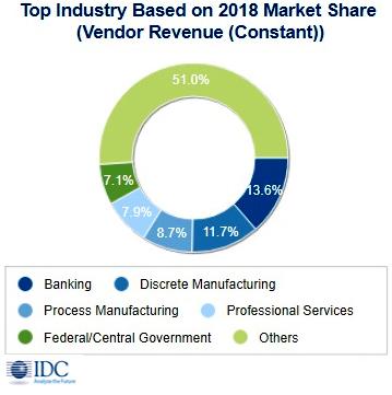 Объем рынка решений для бизнес-аналитики и больших данных превысит 166 млрд долл. в 2018 г.