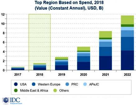 В 2018 г. глобальные расходы на блокчейн превысят 1,5 млрд долл.