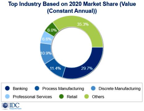 Инвестиции в технологии блокчейна продолжают активно расти