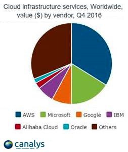 Объем мирового рынка облачных инфраструктурных сервисов в 2016 г. превысил 38 млрд долл.