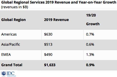 Мировой рынок телекоммуникационных услуг продолжит отчитываться ростом