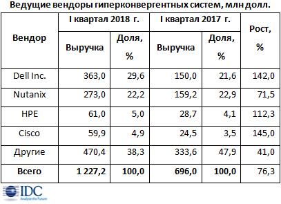 Рост рынка конвергентных систем достиг 20%