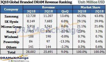 Мировая индустрия DRAM отчиталась новым рекордом