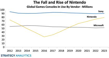 Nintendo вернет лидерство на рынке игровых консолей