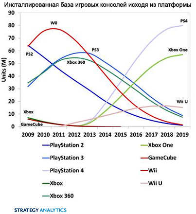 Xbox one выйдет на объем 59 млн устройств
