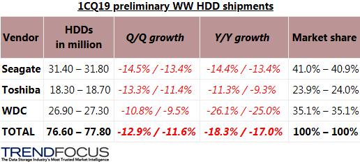 Мировой рынок жестких дисков упал на 18%